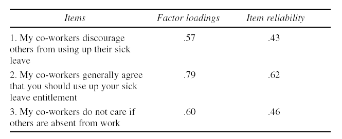 Confirmatory Factor Analysis Results of Absence Culture