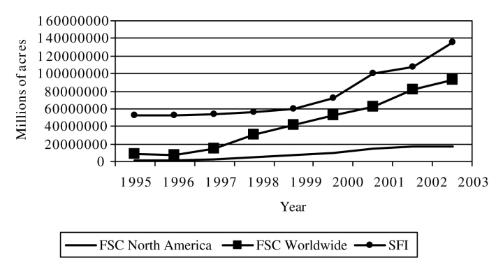 Acres Enrolled Forest Stewardship Council and Sustianable Forestry Initiative Certification Schemes (1995-2003)