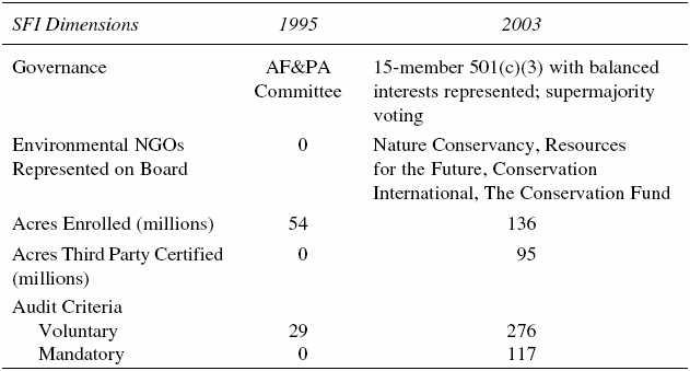 Selected Changes in Sustainable Forestry Initiative Governance and Operational Structure (1955-2003)