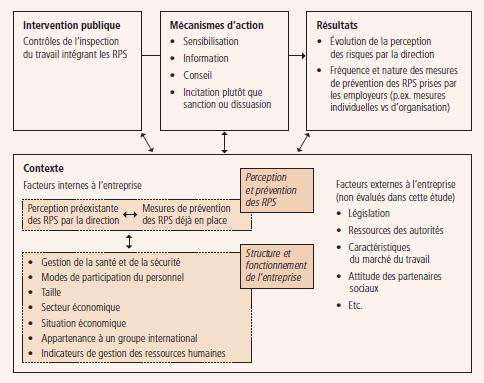 Prevenir Les Risques Psychosociaux Une Etude De Relations Industrielles Industrial Relations Erudit