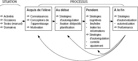 Stratégies d'apprentissage par la lecture rapport… - Revue ...