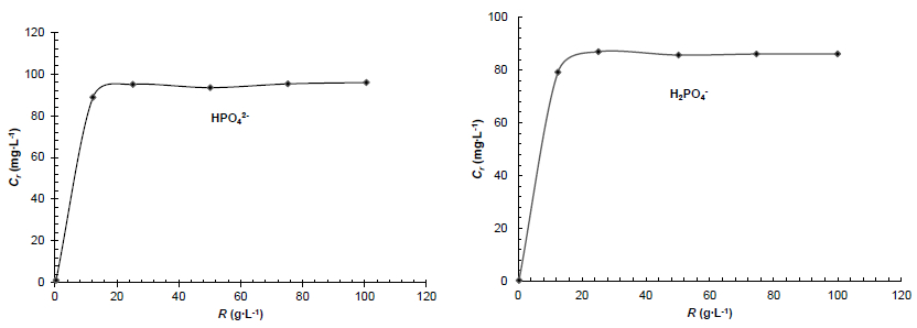 Variation of the phosphate anion concentrations adsorbed by the raw shrimp shells as a function of the m/V ratio (R): Ci = 100 mg∙L-1, T = 25 °C and tc = 24 h