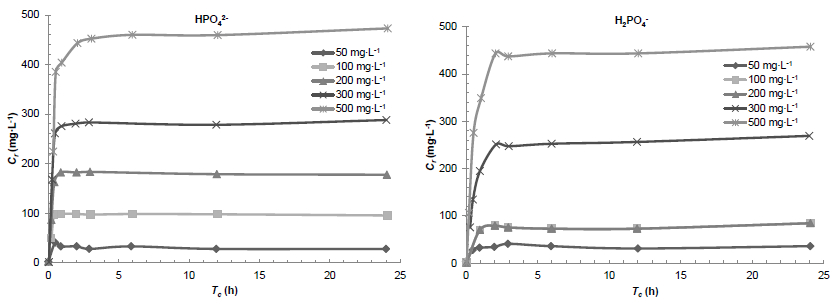 Effect of contact time on the removal of the phosphate anions by the raw shrimp shells (R = 25 g∙L-1; pH = 7.55; T = 25 °C)