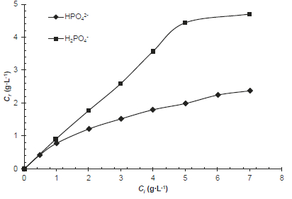 Effect of initial concentration on the removal of HPO42- and H2PO4- anions from single ion solutions by raw shrimp shells (R = 25 g∙L-1; T = 25 °C; tc = 6 h > te = 2 h)