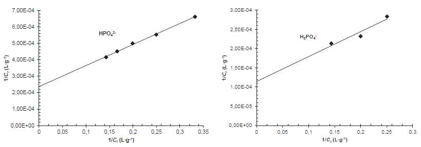 Plot of inverse values of Cr vs. Ci corresponding to the data shown in Figure 7