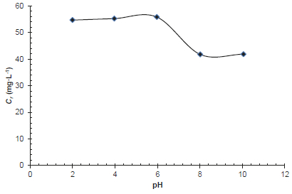 Effect of pH on the removal of phosphate anions by the raw shrimp shells (Ci = 100 mg∙L-1, R = 25 g∙L-1, tc = 24 h, T = 25 °C)