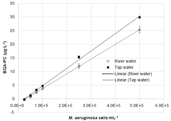 Relationships between the EXO2 outputs (BGA-PC in Relative Fluorescence Units or µg∙L-1) and Microcystis aeruginosa cell concentration in tap water or river water