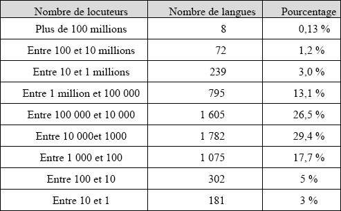 Nombre de locuteurs relativement au nombre de langues