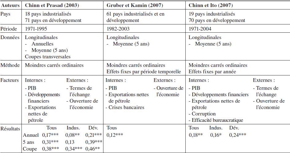 Réponses Du0027impact Du Déficit Extérieur Suite à Une Augmentation Du Déficit  Budgétaire