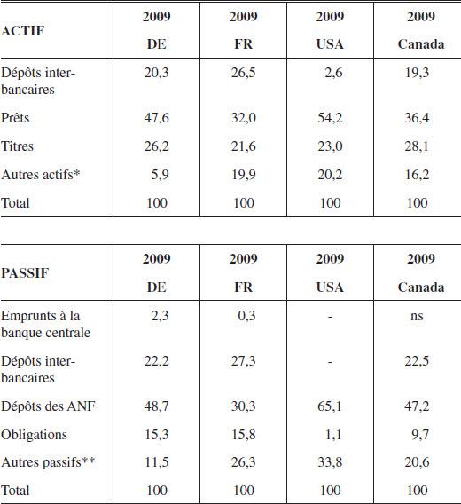 Quel avenir pour la banque universelle? Une analyse empirique appliquée à la zone euro – L'Actualité économique