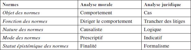 2ecb2cc5f16 La distinction des normes juridiques et des norme… – Les Cahiers de ...