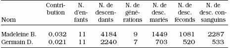 Génétique généalogie et histoire font-ils bon ménage? - Page 2 014010art016n
