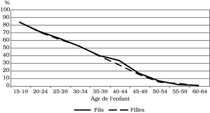 La Loi de l'âge datant dans l'Illinois