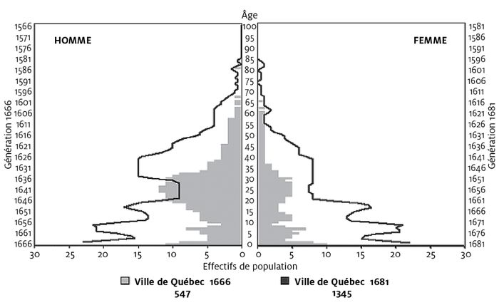 Ville Montr C3 A9al Qc Ca Payer Constat >> Quebec 1608 2008 400 Ans De Statistiques Demogr Cahiers
