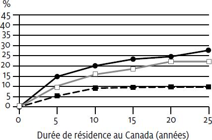 Les Transferts Linguistiques Chez Les Adultes All Cahiers Quebecois De Demographie Erudit