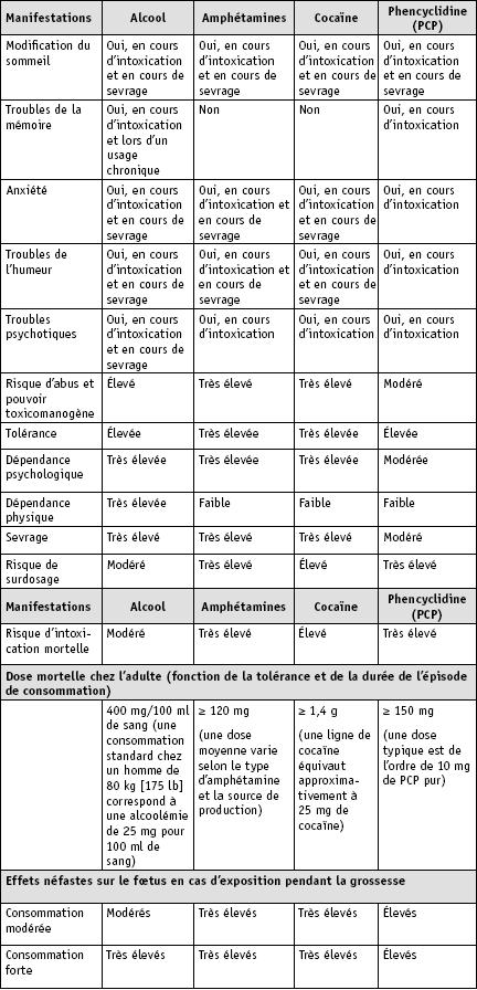 Les psychotropes criminogènes – Criminologie – Érudit
