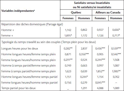 Partage Des Roles Dans Les Couples A Deux Revenus Cahiers De Recherche Sociologique Erudit