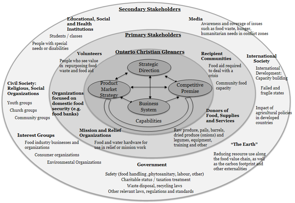Ontario Christian Gleaners' Strategy within its Primary and Secondary Stakeholder Environments