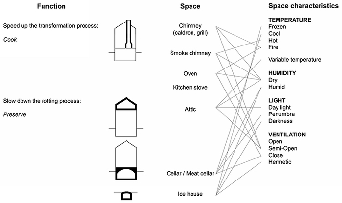 Relationship diagram between interior spaces related to meat and their characteristics