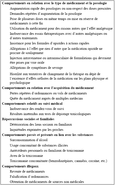 Comportements indicatifs de toxicomanie