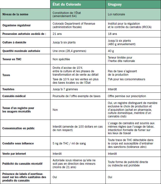 Tableau Comparatif De Quelques Caractristiques La Lgalisation Du Cannabis En Uruguay Et Dans Ltat Colorado 2015
