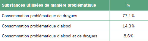 Trajectoires Addictives Et Vecu Homosexuel Drogues Sante Et Societe Erudit