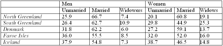 Percentages of married and unmarried persons in the Danish Realm in 1860 (age: 20 years old or more)
