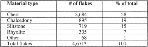 Flakes by material type summary