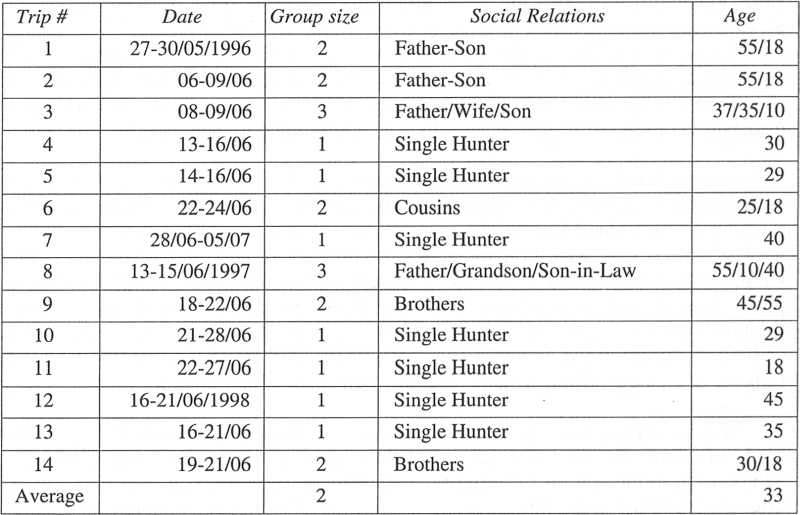 Social and demographic characteristics of hunting groups.
