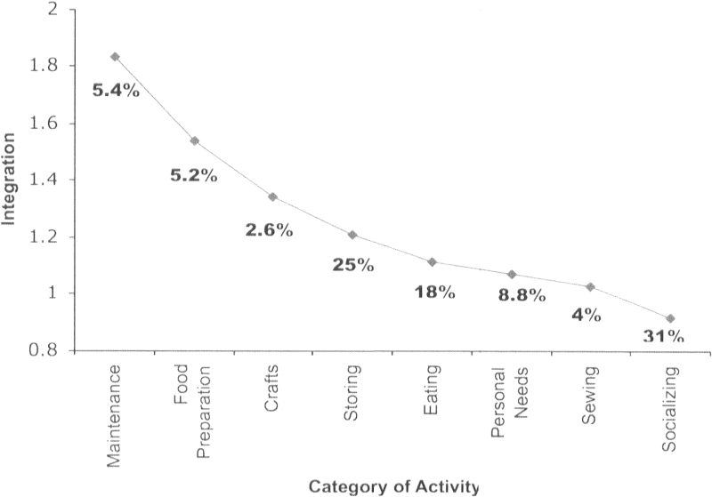 The spatial distribution of activity categories by integration. Activity frequencies are listed as a percentage below the trend line.
