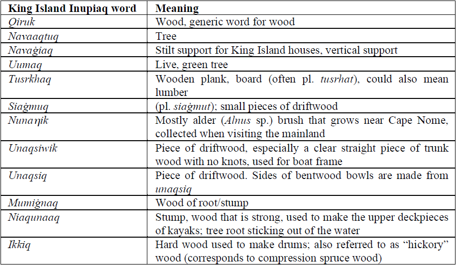 King Island Inupiaq wood terminology recorded during conversations with David and Francis Alvanna, Gabriel and Edward Muktoyuk, and Ted Mayac. Completed and checked for spelling by Lawrence Kaplan (Alaska Native Language Center)