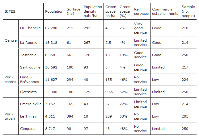 Table 1: Comparison of contextual data from nine fieldwork sites