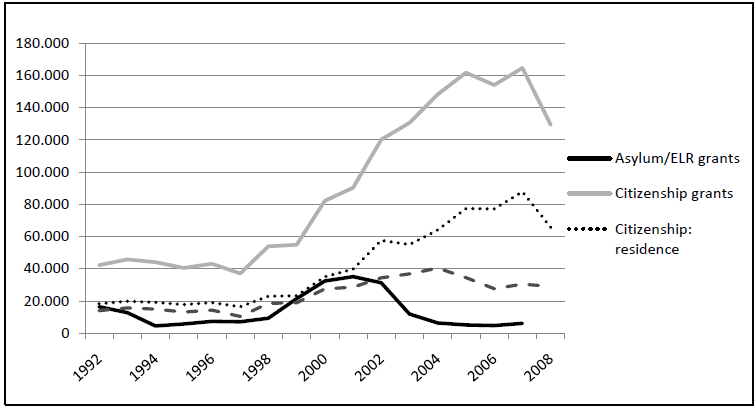 Asylum/Exceptional Leave to Remain (ELR) and Citizenship Grants, UK, 1992-2008