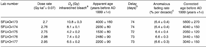 Dose rates, equivalent doses (De) and ages (uncorrected, and corrected for anomalous fading) for section samples
