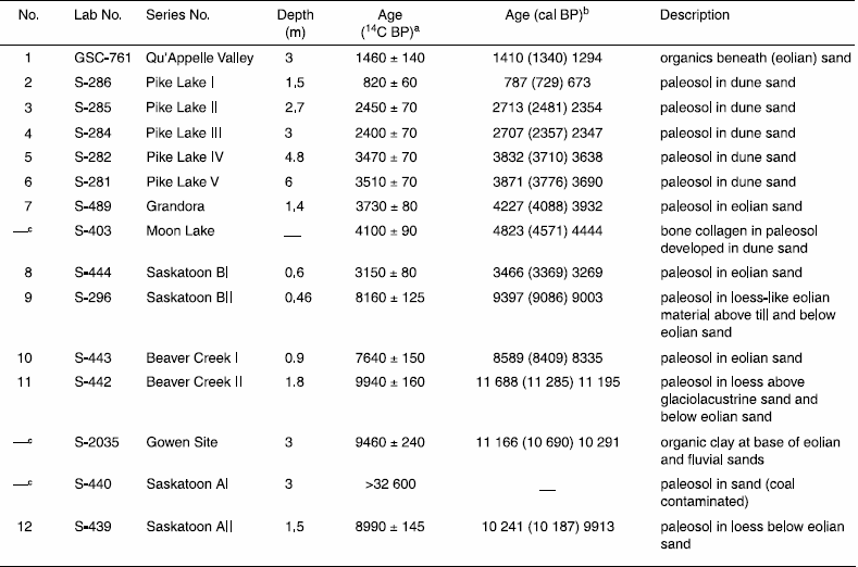 Radiocarbon ages associated with eolian deposits in the Saskatoon area (compiled from McCallum and Wittenberg, 1968; Christiansen, 1970; Dyck, 1970; Turchenek et al., Walker, 1992; Morlan et al., 2001)