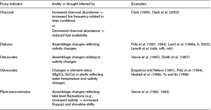 Some proxy indicators used for investigation of aridity and drought in the Northern Great Plains