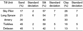 Grain size data for till units with standard deviation