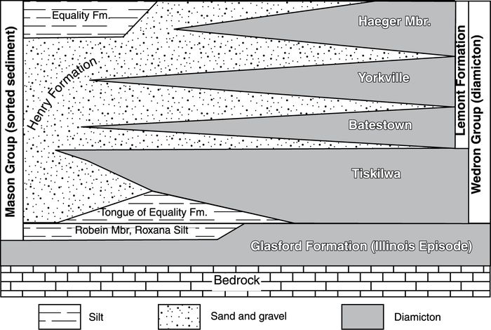 Stratigraphic relations between the Mason and Wedron Groups (after Hansel and Johnson, 1996; Curry et al., 1997b).