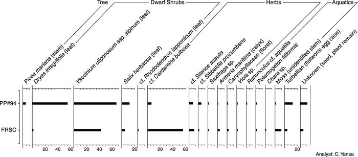 Plant macrofossil abundance diagram showing counts for both the Fox River Stone Company (FRSC) (older) and Prairie Pit #94 (PP #94) (younger) sites.