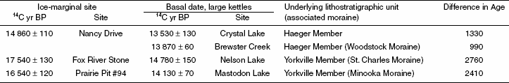 Difference in 14C age between ice-marginal sites high in the landscape and basal kettle dates lower in the landscape associated with the same moraine