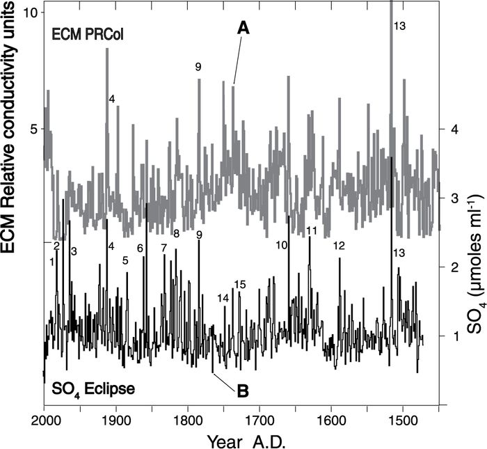 A 530‑years ECM record for the PRCol core compared to the sulfate concentration from the Eclipse core. The ECM record mainly reflects the acidity of the core whose peaks are mostly volcanically derived. The sulfate is also a volcanic eruption marker, although some volcanic events give off large amounts of HCl. For example, Katmai (A.D. 1912) is a very strong chloride event in the St. Elias Mountains. The A.D. 1516 unknown event is the largest peak recorded in the Eclipse and PRCol. Peaks numbered 4, 9 and 13 (Katmai, Laki and unknown) were used to establish the PRCol time scale. Named peaks in the Eclipse core are: (1) El Chichon, (2) Tiatia, (3) Sheveluch, (4) Katmai, (5) Krakatoa, (6) Fuego, (7) Babuyan, (8) Tambora, (9) Laki, (10) Katla, (11) Furnas-Vesuvius, (12) Billy Mitchell, (13) unknown A.D. 1516.