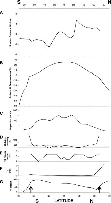 Modern annual zonal averages of annual input data fields for the isotope model, and model output compared to observations (Fisher, 1990). (A) Survival distance (km) for water vapour (l). Positive values indicate northward vapour transport. (B) Near-surface air temperature (T). (C) Evaporation rate (E). (D) Near-surface relative humidity (h). (E) Kinetic evaporation fractionation factor (k18)). (F) Difference between the sea temperature and the air temperature (Tc - T). (G) Percentage of the zone that is ocean with vertical arrows indicating the annual average position of the sea ice.