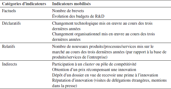 Tableau de synthèse des indicateurs d'innovation