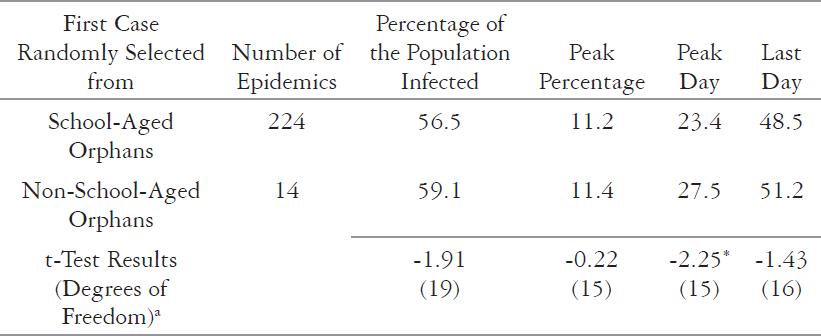 Epidemic Outcomes Comparing School-Aged and Non-School-Aged Orphan First Cases