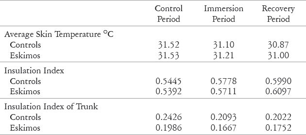 Effect on Skin Temperature and Insulation Index of Immersion of Right Hand and Forearm in 5o C Waterbath