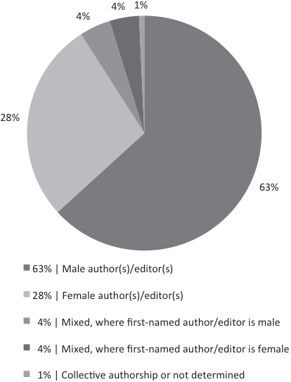 Authors and Editors of Books, by Sex Eight Publishers, 2004 – 2013