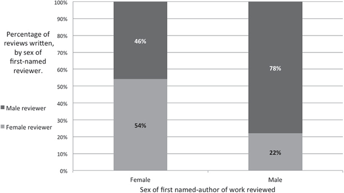 Comparison of Sex of Reviewer Relative to Sex of Author for All Book Reviews Published in Four Journals, 2004 – 2013