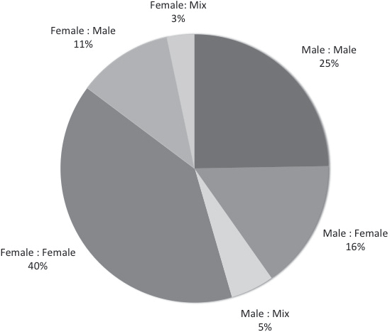 Reviewer Relative to Author for Books with Gender/Feminist Analysis Reviewed in Four Journals, 2004 – 2013