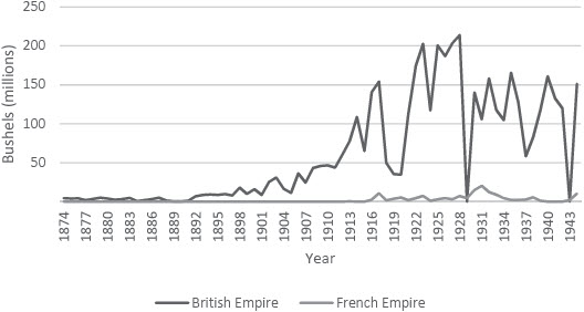 Exports of Canadian Wheat to the British and French Empires