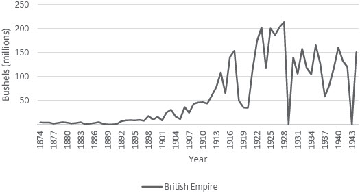 Exports of Canadian Wheat to the British Empire